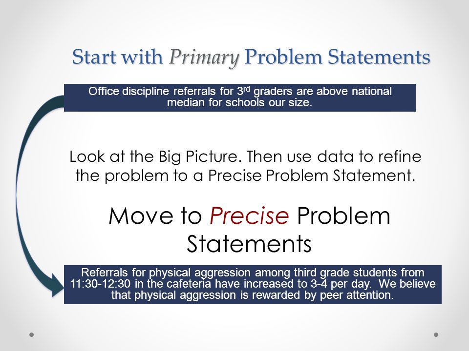 Start with Primary Problem Statements Look at the Big Picture.