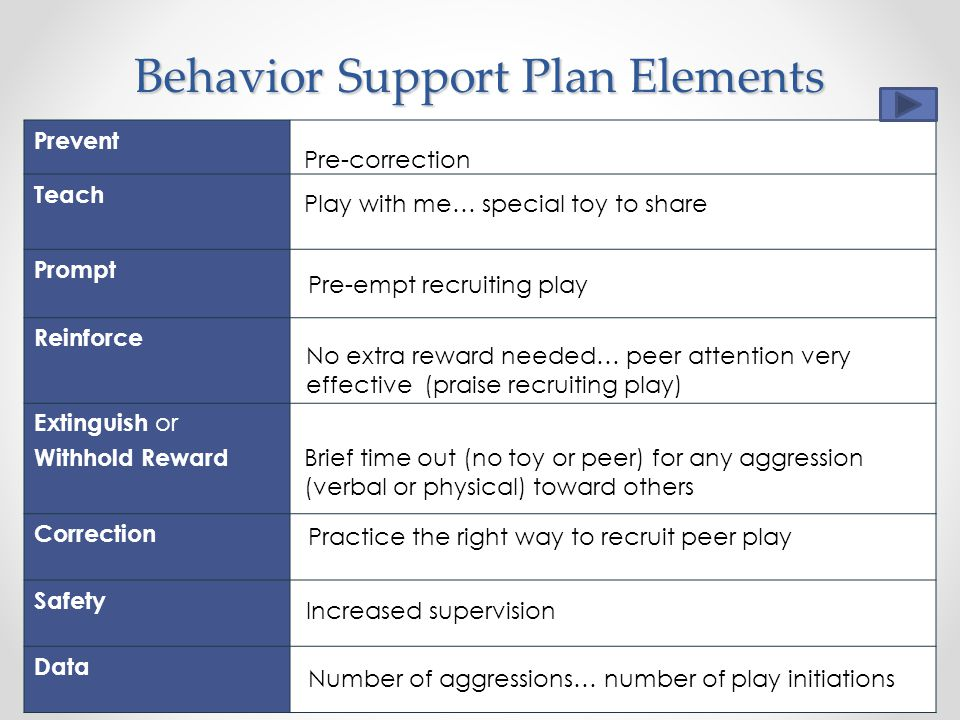 Behavior Support Plan Elements Prevent Teach Prompt Reinforce Extinguish or Withhold Reward Correction Safety Data Pre-correction Play with me… special toy to share Pre-empt recruiting play No extra reward needed… peer attention very effective (praise recruiting play) Brief time out (no toy or peer) for any aggression (verbal or physical) toward others Practice the right way to recruit peer play Increased supervision Number of aggressions… number of play initiations