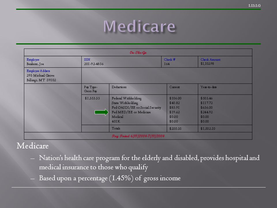 1.13.1.G Medicare –Nation's health care program for the elderly and disabled, provides hospital and medical insurance to those who qualify –Based upon a percentage (1.45%) of gross income