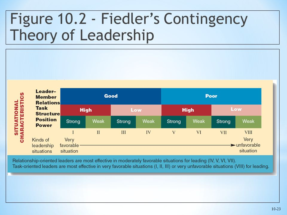 10-23 Figure 10.2 - Fiedler's Contingency Theory of Leadership