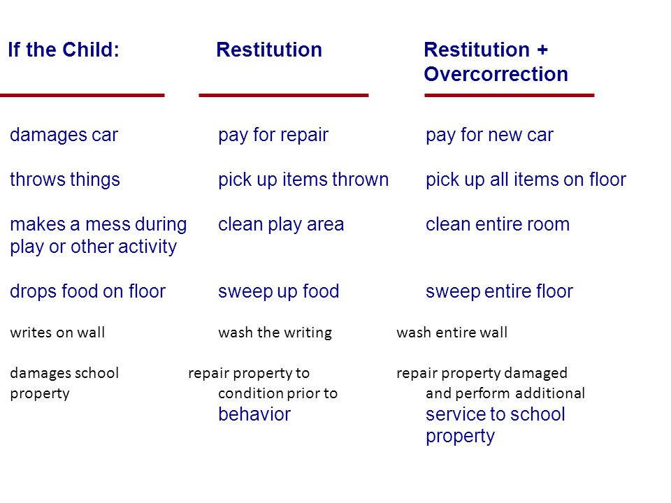 If the Child: RestitutionRestitution + Overcorrection damages car pay for repair pay for new car throws thingspick up items thrownpick up all items on floor makes a mess duringclean play areaclean entire room play or other activity drops food on floorsweep up foodsweep entire floor writes on wallwash the writingwash entire wall damages schoolrepair property torepair property damaged propertycondition prior toand perform additional behaviorservice to school property