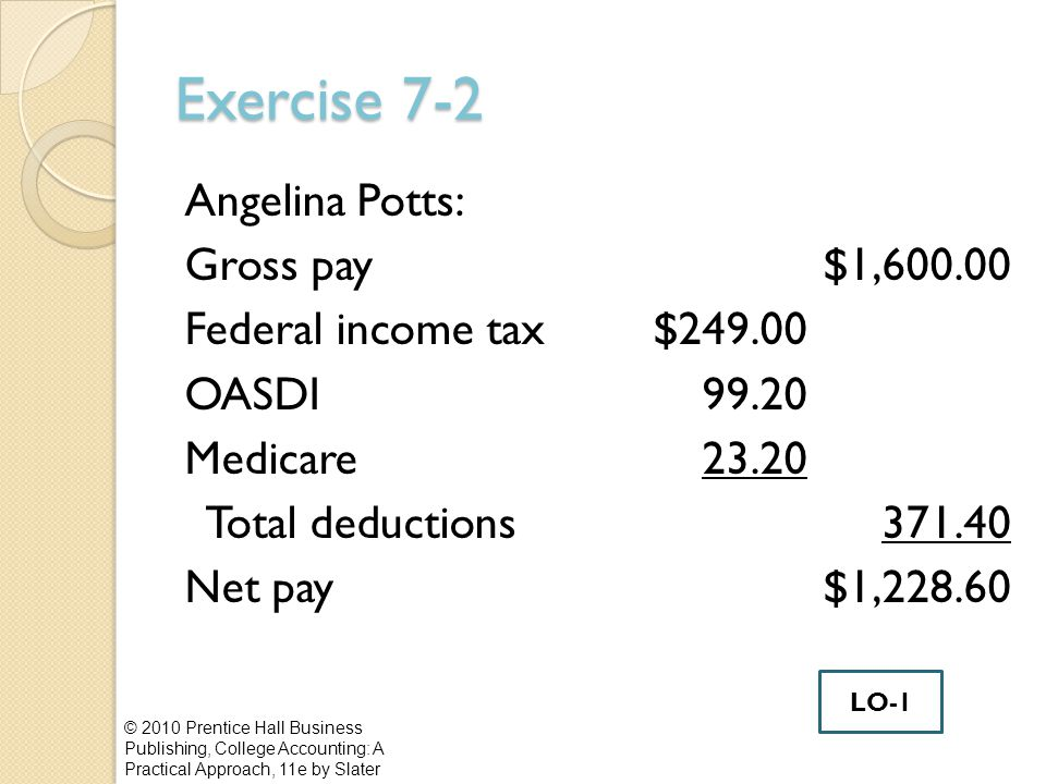 Exercise 7-2 Angelina Potts: Gross pay$1,600.00 Federal income tax$249.00 OASDI 99.20 Medicare23.20 Total deductions371.40 Net pay$1,228.60 © 2010 Prentice Hall Business Publishing, College Accounting: A Practical Approach, 11e by Slater LO-1