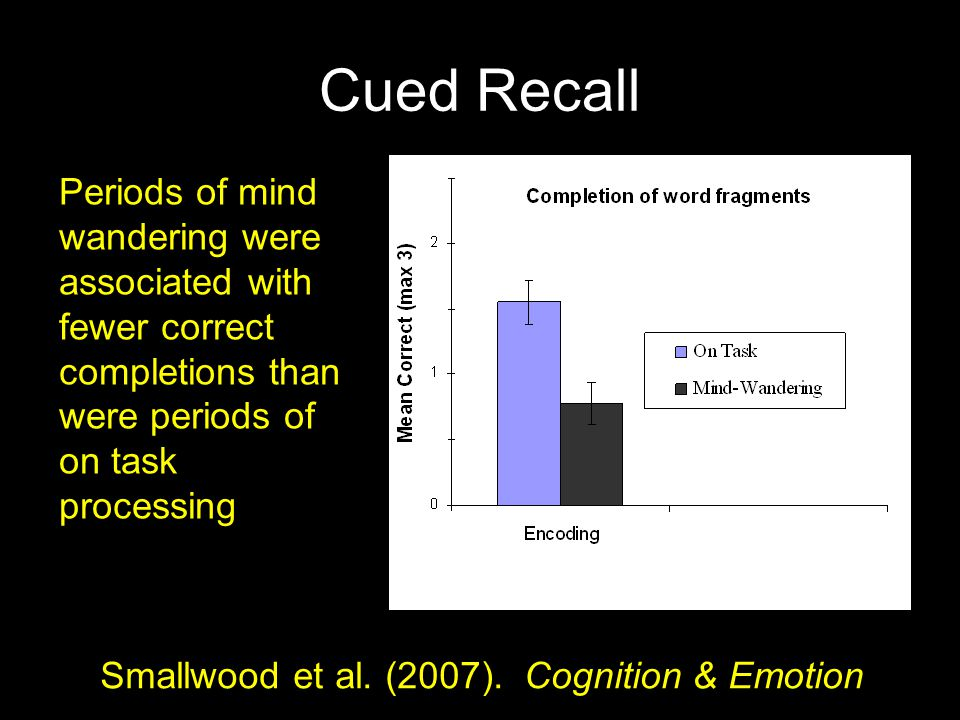 Cued Recall Periods of mind wandering were associated with fewer correct completions than were periods of on task processing Smallwood et al. (2007).