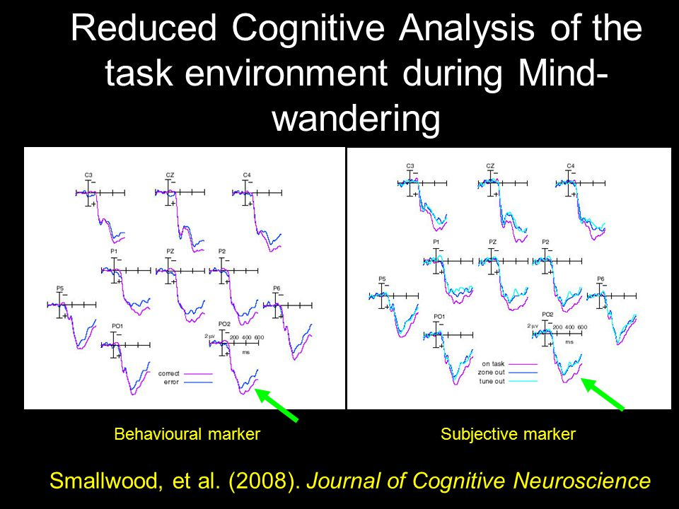 Reduced Cognitive Analysis of the task environment during Mind- wandering 6 Stimuli Prior to an Error Main Effect (p<0.01) 6 Stimuli Prior to Thought