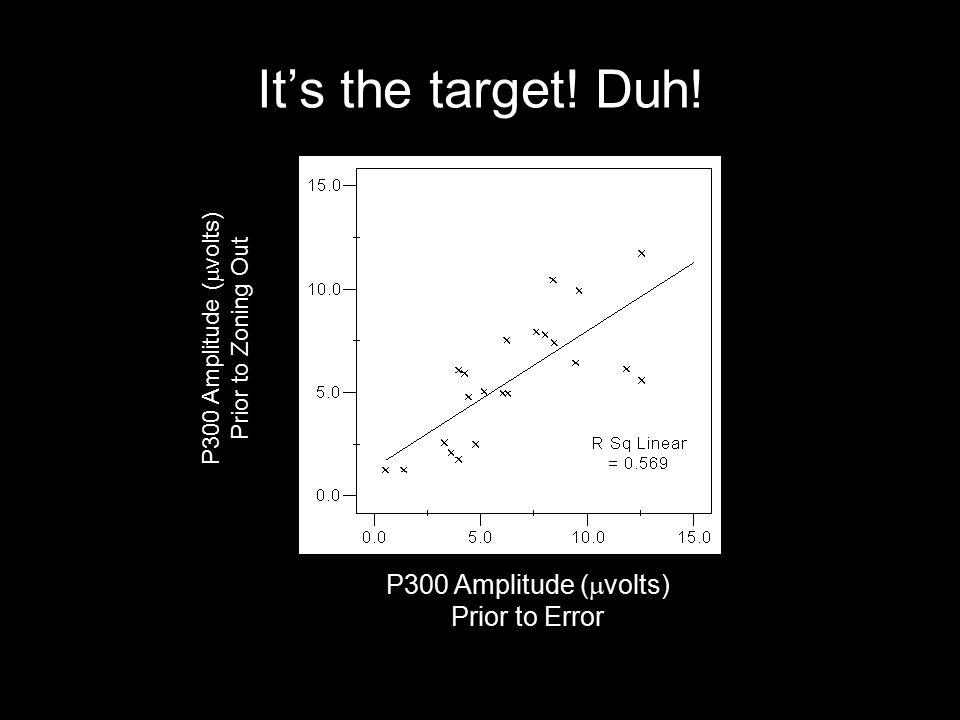 It's the target! Duh! P300 Amplitude (  volts) Prior to Error P300 Amplitude (  volts) Prior to Zoning Out
