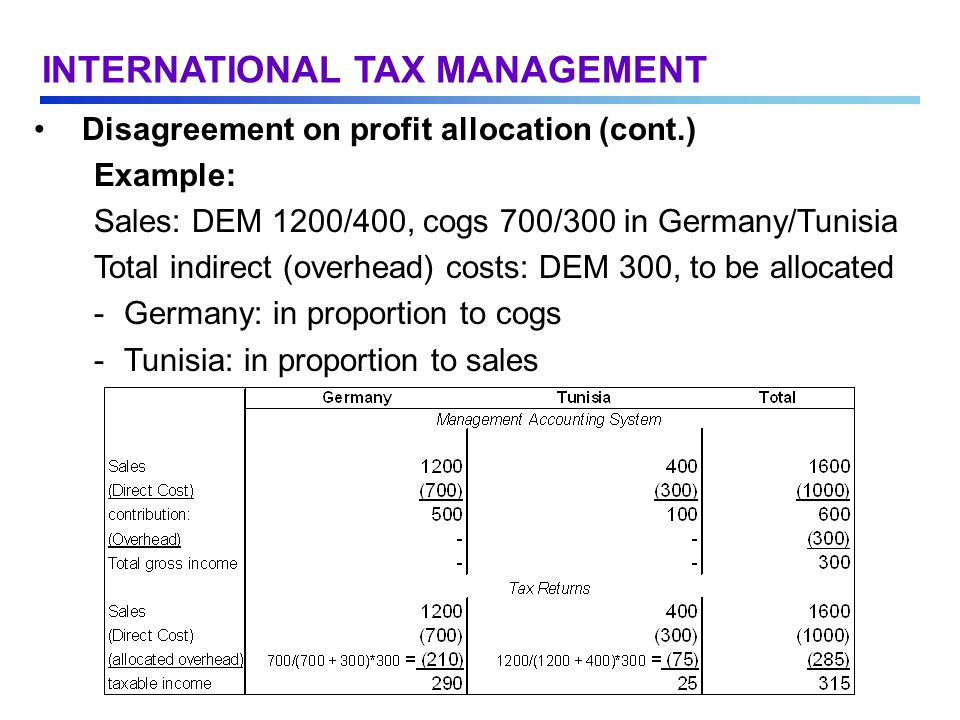 Disagreement on profit allocation (cont.) Example: Sales: DEM 1200/400, cogs 700/300 in Germany/Tunisia Total indirect (overhead) costs: DEM 300, to be allocated -Germany: in proportion to cogs -Tunisia: in proportion to sales INTERNATIONAL TAX MANAGEMENT