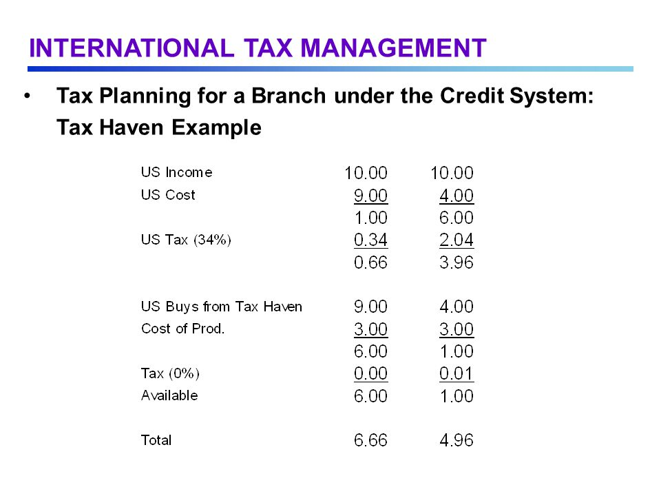 Tax Planning for a Branch under the Credit System: Tax Haven Example INTERNATIONAL TAX MANAGEMENT