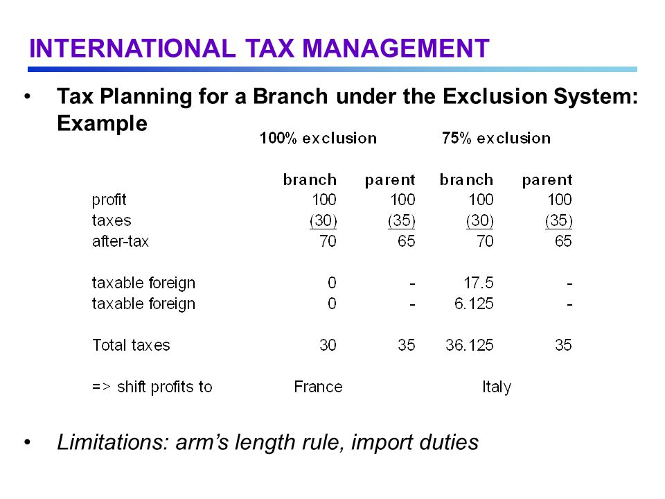 Tax Planning for a Branch under the Exclusion System: Example Limitations: arm's length rule, import duties INTERNATIONAL TAX MANAGEMENT