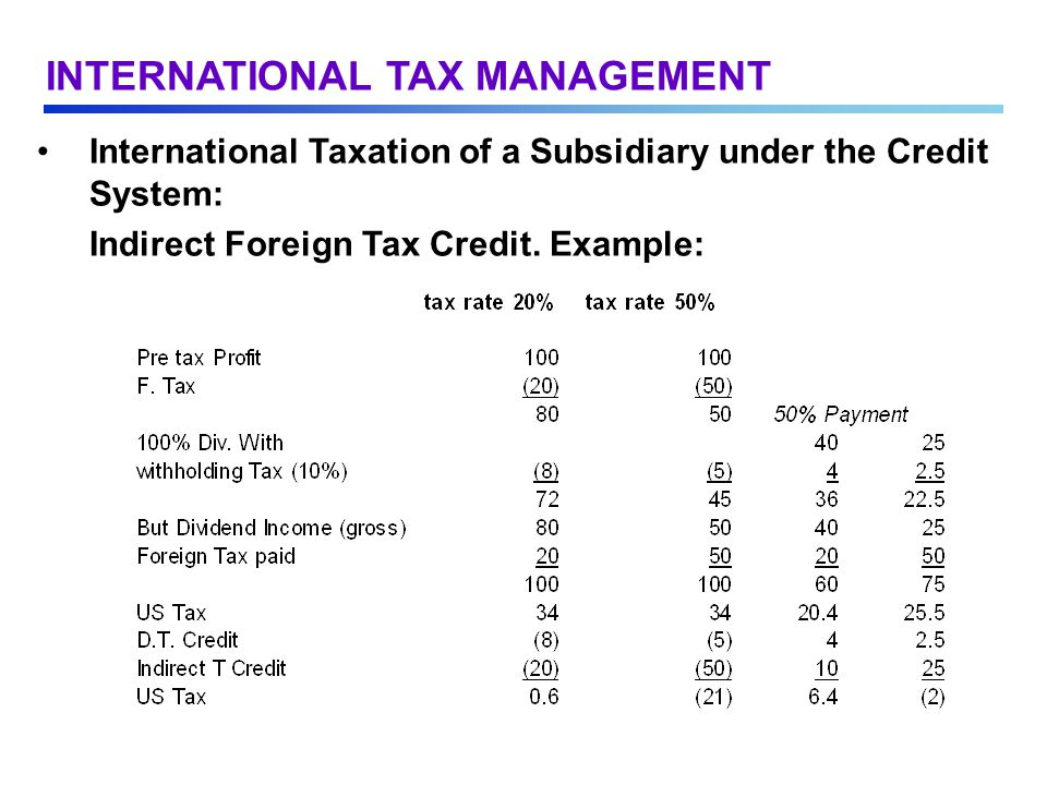International Taxation of a Subsidiary under the Credit System: Indirect Foreign Tax Credit.