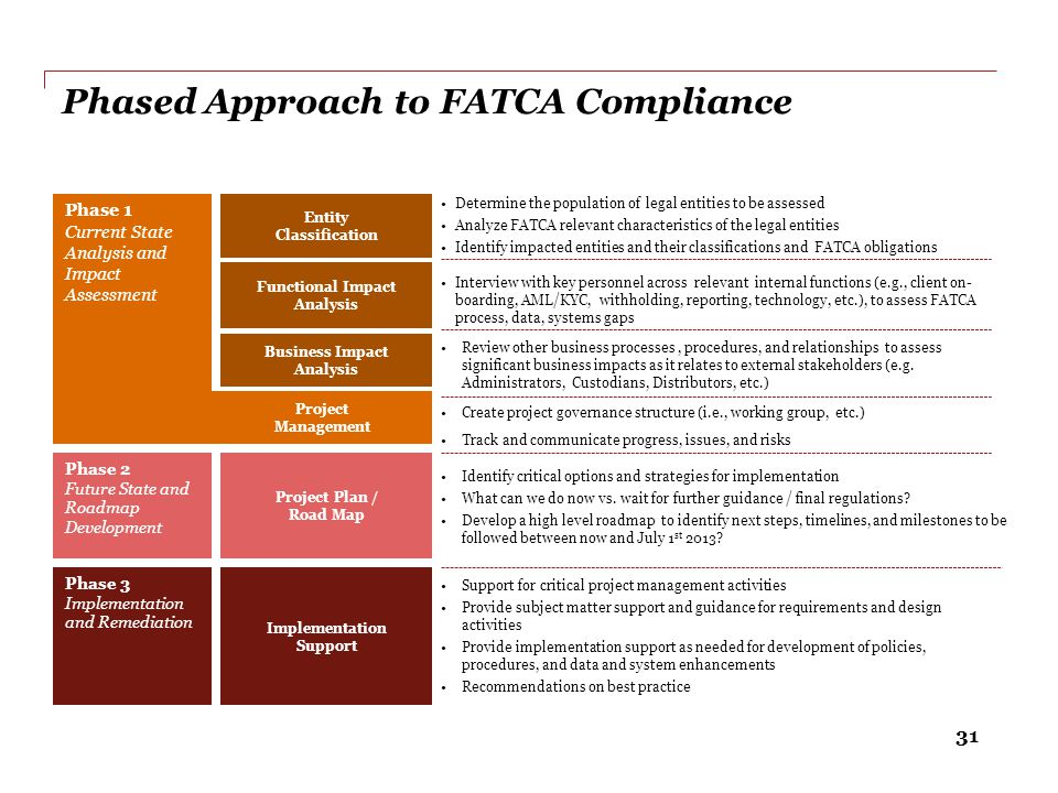 31 Determine the population of legal entities to be assessed Analyze FATCA relevant characteristics of the legal entities Identify impacted entities a