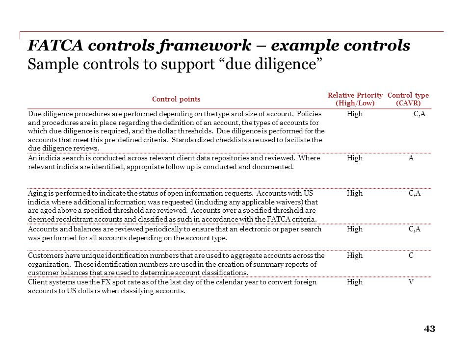 """43 FATCA controls framework – example controls Sample controls to support """"due diligence"""" Control points Relative Priority (High/Low) Control type (CA"""