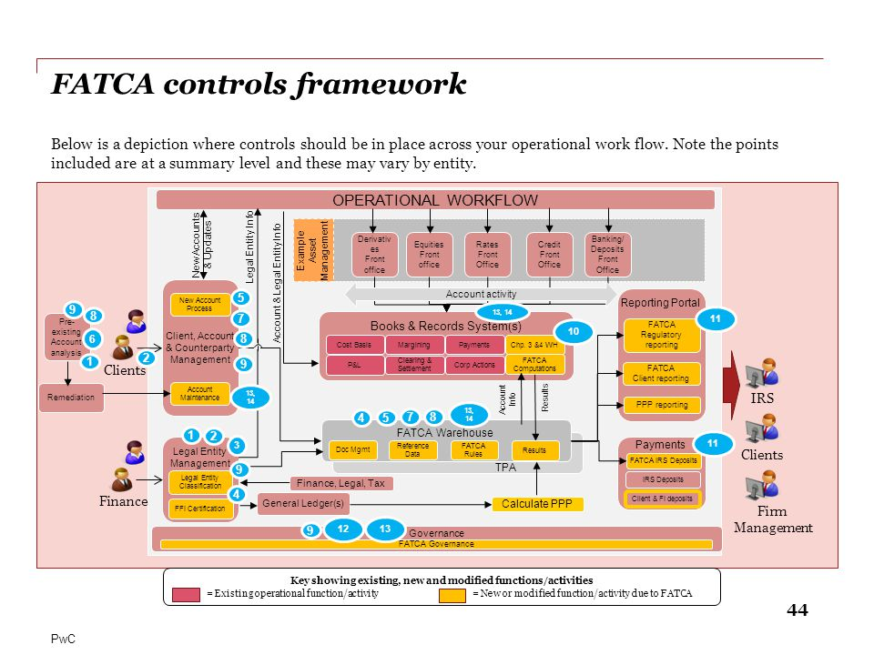 44 PwC TPA Example Asset Management Payments Reporting Portal OPERATIONAL WORKFLOW Client, Account & Counterparty Management Legal Entity Management G