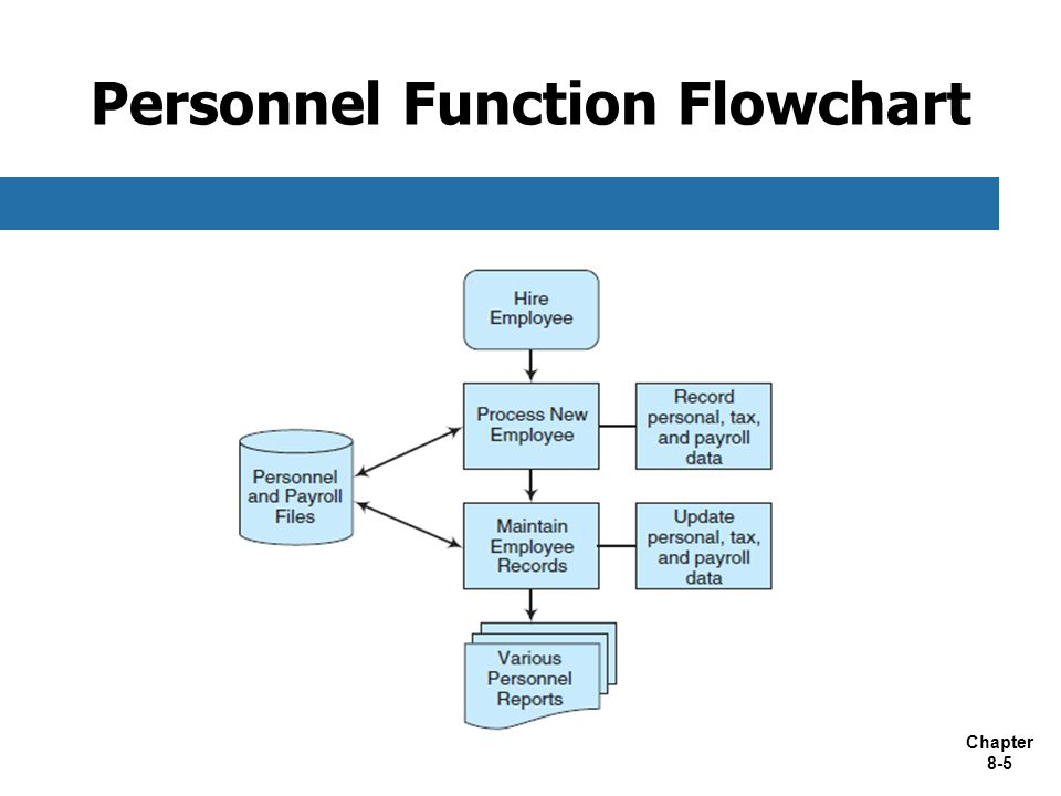 Chapter 8-5 Personnel Function Flowchart
