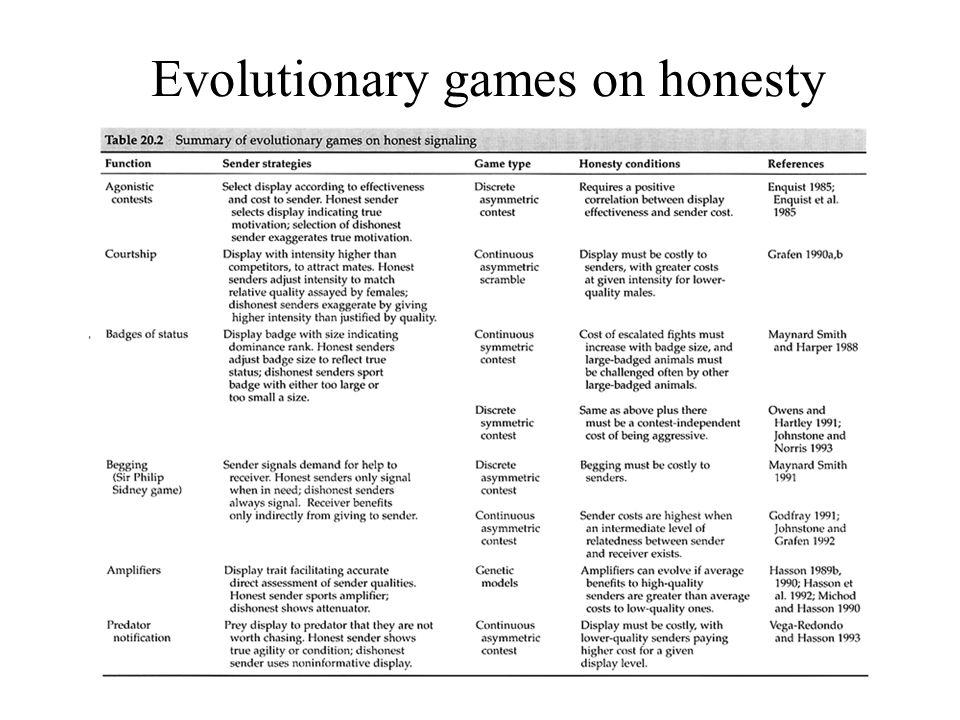 Evolutionary games on honesty