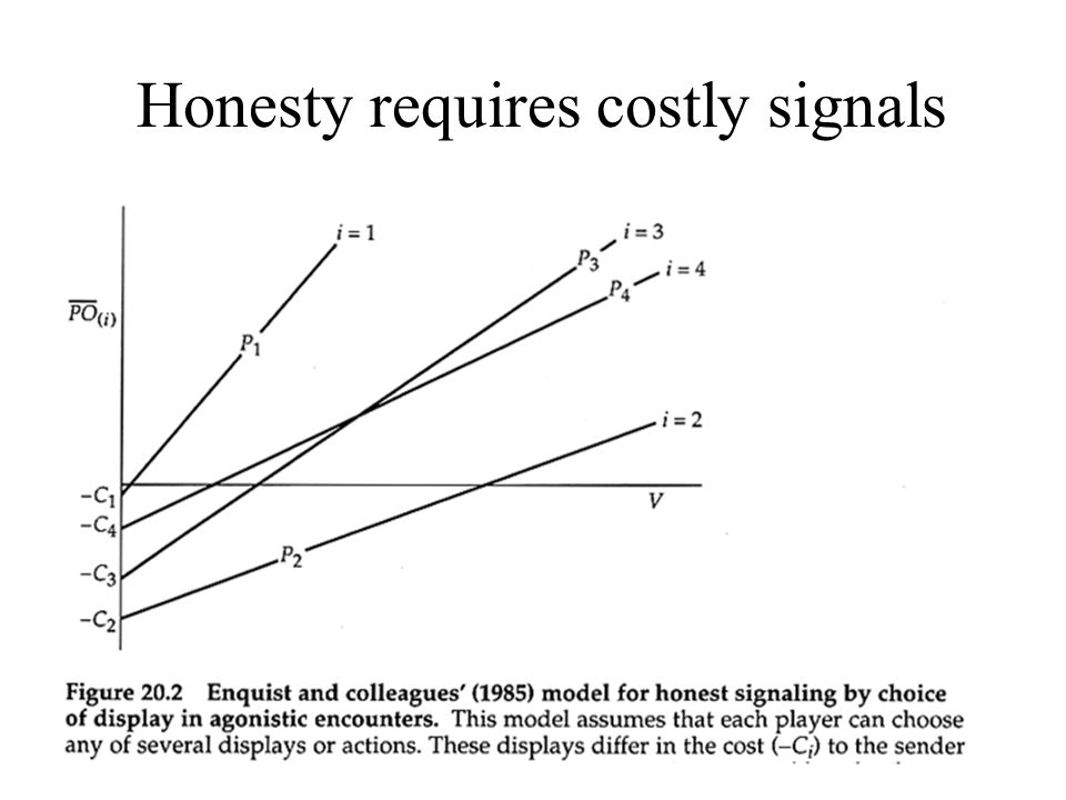 Honesty requires costly signals