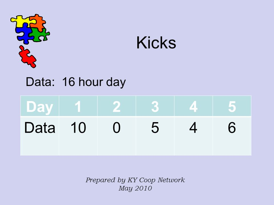 Kicks Data: 16 hour day Day12345 Data100546 Prepared by KY Coop Network May 2010