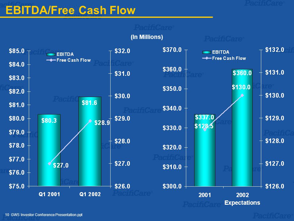 10 GWS Investor Conference Presentation.ppt EBITDA/Free Cash Flow (In Millions)