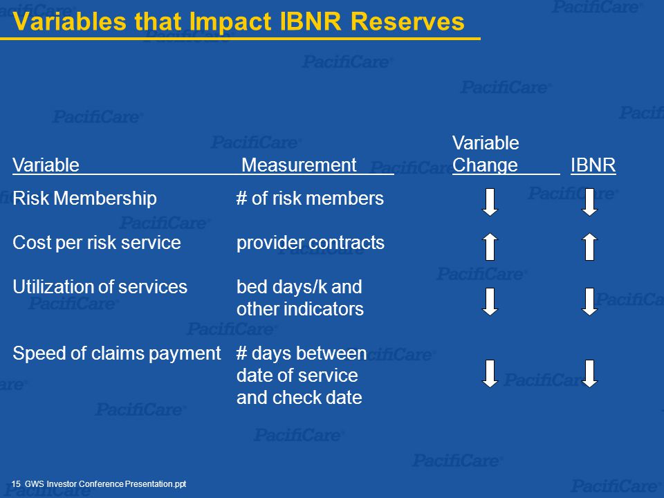 15 GWS Investor Conference Presentation.ppt Variables that Impact IBNR Reserves Variable Variable Measurement Change IBNR Risk Membership# of risk members Cost per risk serviceprovider contracts Utilization of servicesbed days/k and other indicators Speed of claims payment# days between date of service and check date
