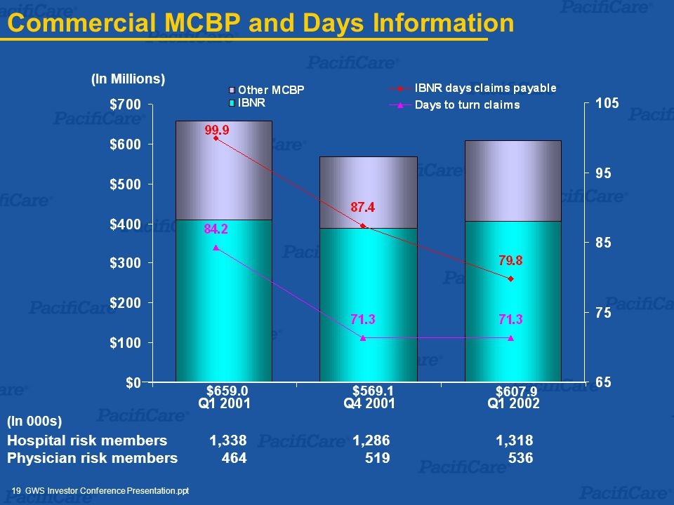 19 GWS Investor Conference Presentation.ppt Commercial MCBP and Days Information $659.0$569.1 $607.9 Hospital risk members1,338 1,286 1,318 Physician risk members 464 519 536 (In 000s) (In Millions)