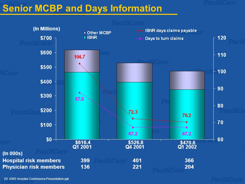 20 GWS Investor Conference Presentation.ppt Senior MCBP and Days Information $616.4$526.8 $470.6 Hospital risk members 399 401 366 Physician risk members 136 221 204 (In 000s) (In Millions)