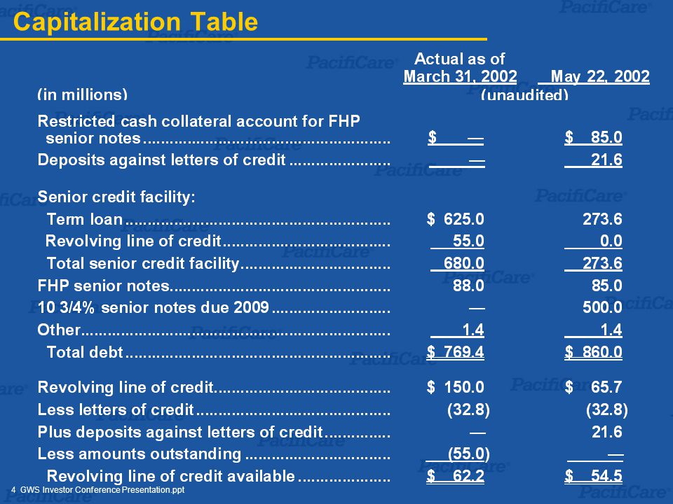 4 GWS Investor Conference Presentation.ppt Capitalization Table