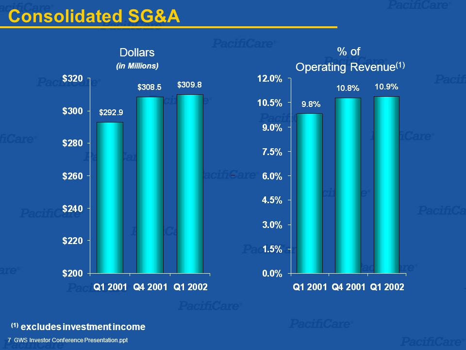 7 GWS Investor Conference Presentation.ppt Dollars (in Millions) Consolidated SG&A % of Operating Revenue (1) (1) excludes investment income