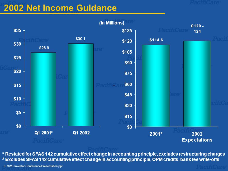 8 GWS Investor Conference Presentation.ppt 2002 Net Income Guidance * Restated for SFAS 142 cumulative effect change in accounting principle, excludes restructuring charges # Excludes SFAS 142 cumulative effect change in accounting principle, OPM credits, bank fee write-offs (In Millions)