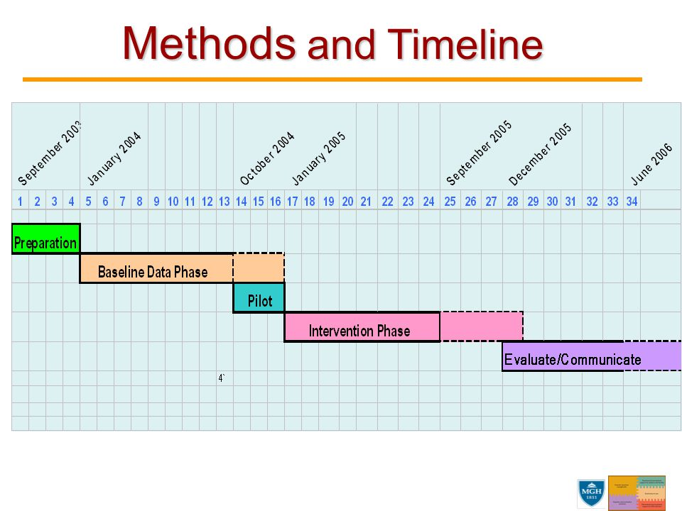 Methods and Timeline