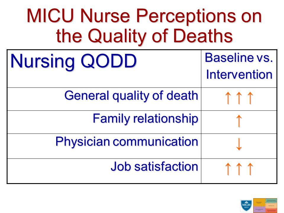 MICU Nurse Perceptions on the Quality of Deaths Nursing QODD Baseline vs.