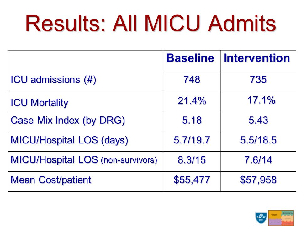 Results: All MICU Admits BaselineIntervention ICU admissions (#) 748735 ICU Mortality 21.4% 17.1% 17.1% Case Mix Index (by DRG) 5.185.43 MICU/Hospital LOS (days) 5.7/19.75.5/18.5 MICU/Hospital LOS (non-survivors) 8.3/157.6/14 Mean Cost/patient $55,477$57,958