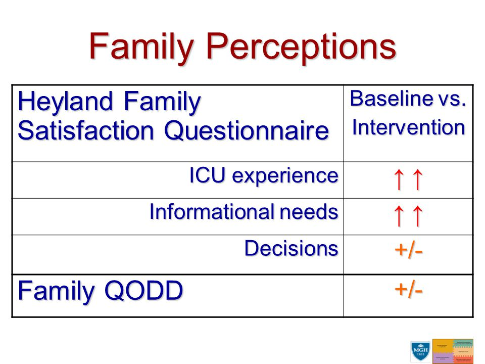 Family Perceptions Heyland Family Satisfaction Questionnaire Baseline vs. Intervention ICU experience ↑ ↑ Informational needs ↑ ↑ Decisions+/- Family