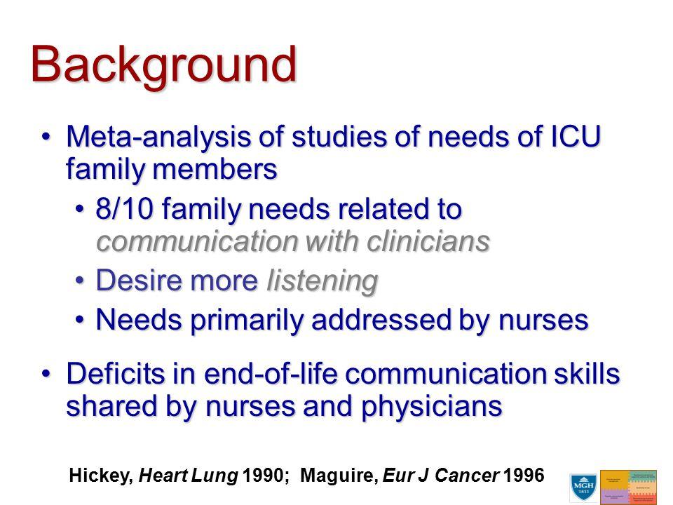 Background Meta-analysis of studies of needs of ICU family membersMeta-analysis of studies of needs of ICU family members 8/10 family needs related to