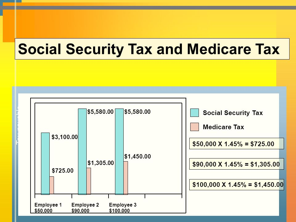Social Security Tax and Medicare Tax Tax payable Social Security Tax Medicare Tax $50,000 X 1.45% = $725.00 $100,000 X 1.45% = $1,450.00 $90,000 X 1.45% = $1,305.00 $725.00 $1,305.00 $1,450.00 $3,100.00 $5,580.00 Employee 1 $50,000 Employee 2 $90,000 Employee 3 $100,000 Earnings 
