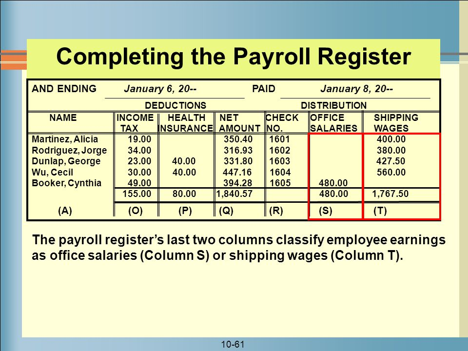10-61 Completing the Payroll Register AND ENDING January 6, 20-- PAID January 8, 20-- DEDUCTIONS DISTRIBUTION NAME INCOME HEALTH NET CHECK OFFICE SHIPPING TAX INSURANCE AMOUNT NO.
