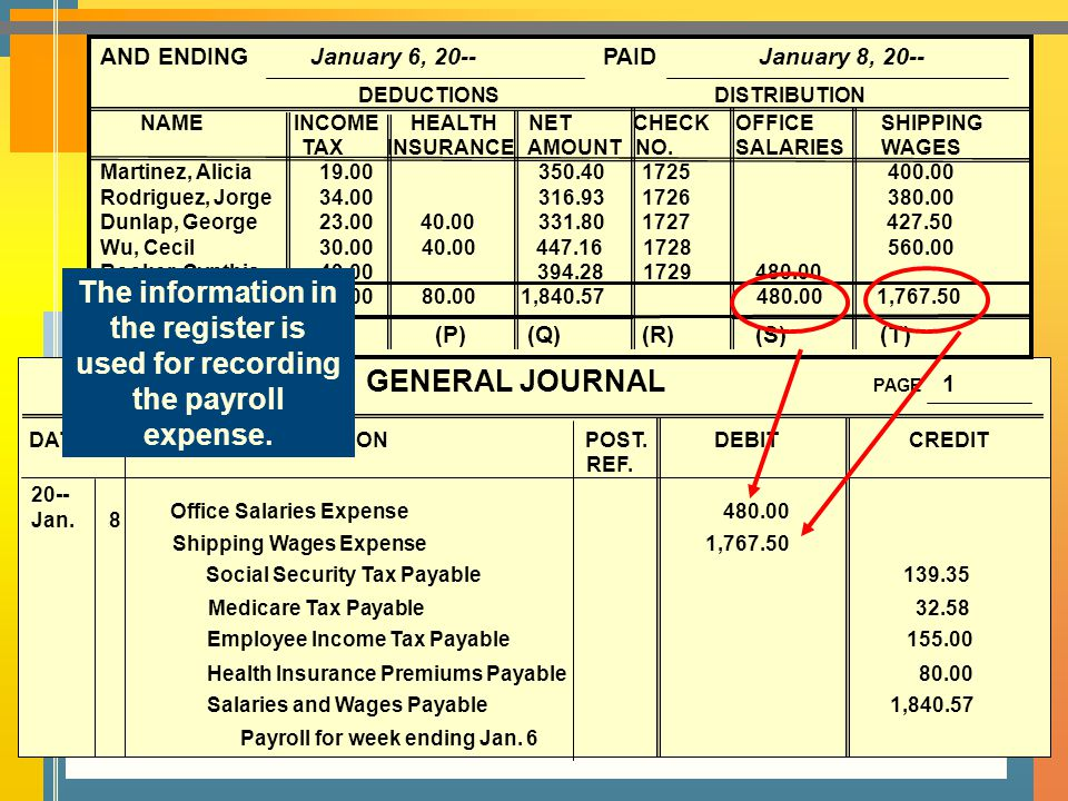 GENERAL JOURNAL PAGE 1 DATE DESCRIPTION POST.DEBIT CREDIT REF.