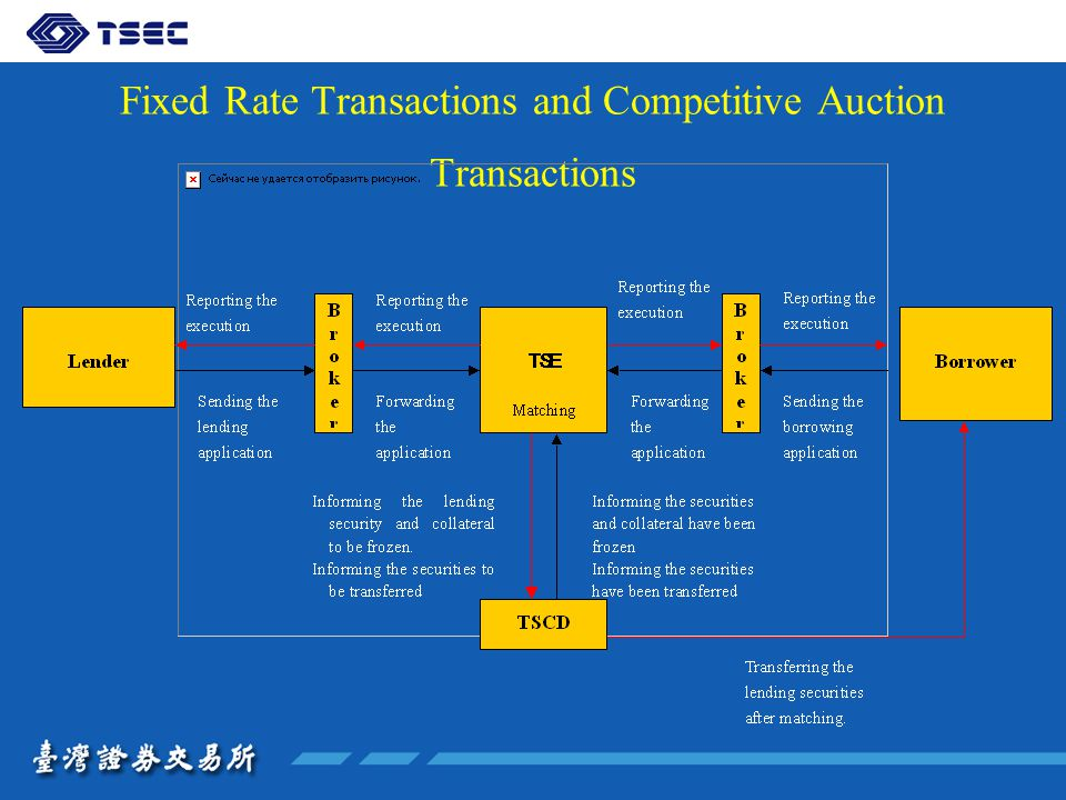 Fixed Rate Transactions and Competitive Auction Transactions