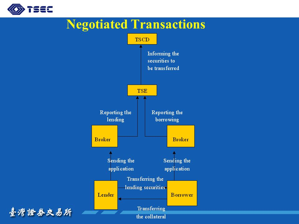 Negotiated Transactions