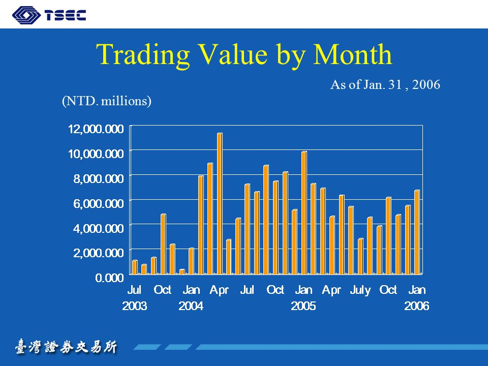 Trading Value by Month As of Jan. 31, 2006 (NTD. millions)