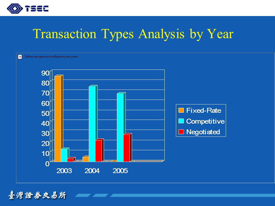 Transaction Types Analysis by Year