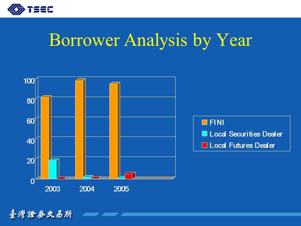 Borrower Analysis by Year