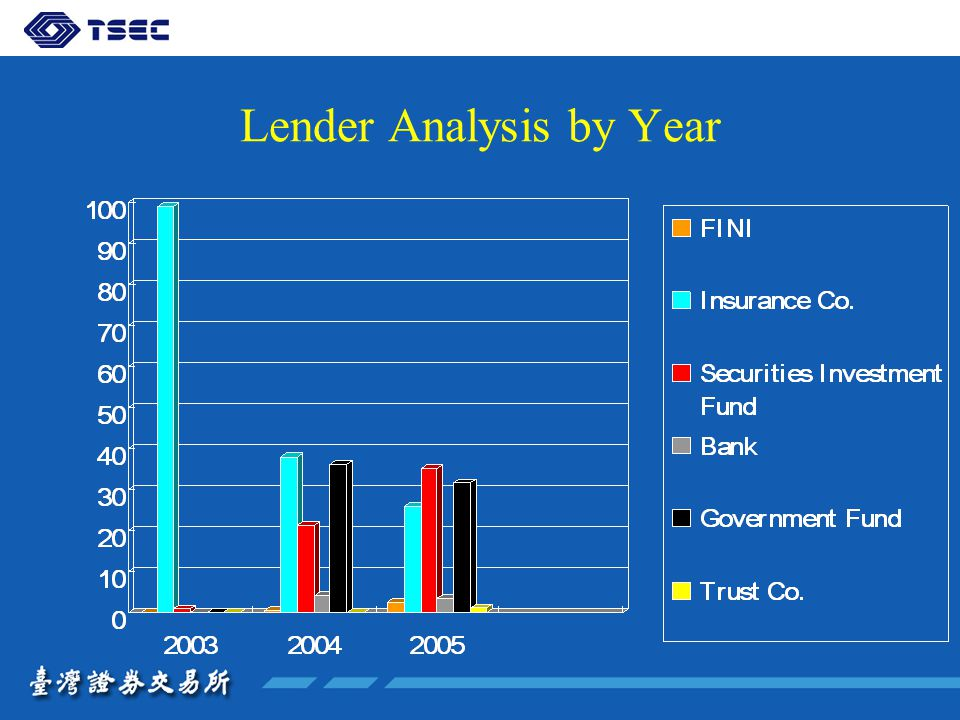 Lender Analysis by Year