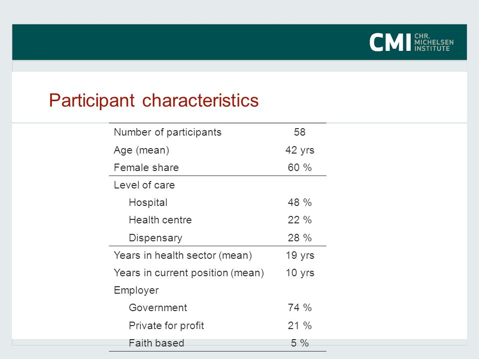 Participant characteristics Number of participants58 Age (mean)42 yrs Female share60 % Level of care Hospital48 % Health centre22 % Dispensary28 % Yea