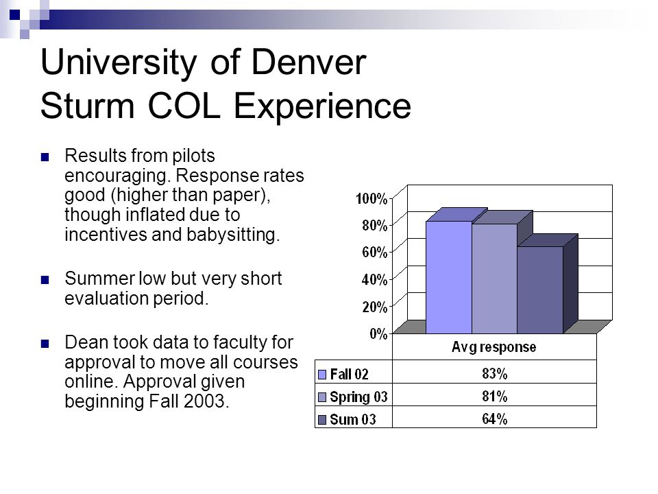University of Denver Sturm COL Experience Results from pilots encouraging.