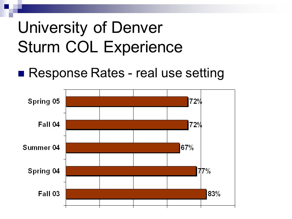 University of Denver Sturm COL Experience Response Rates - real use setting