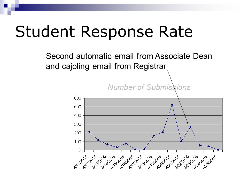 Student Response Rate Second automatic email from Associate Dean and cajoling email from Registrar