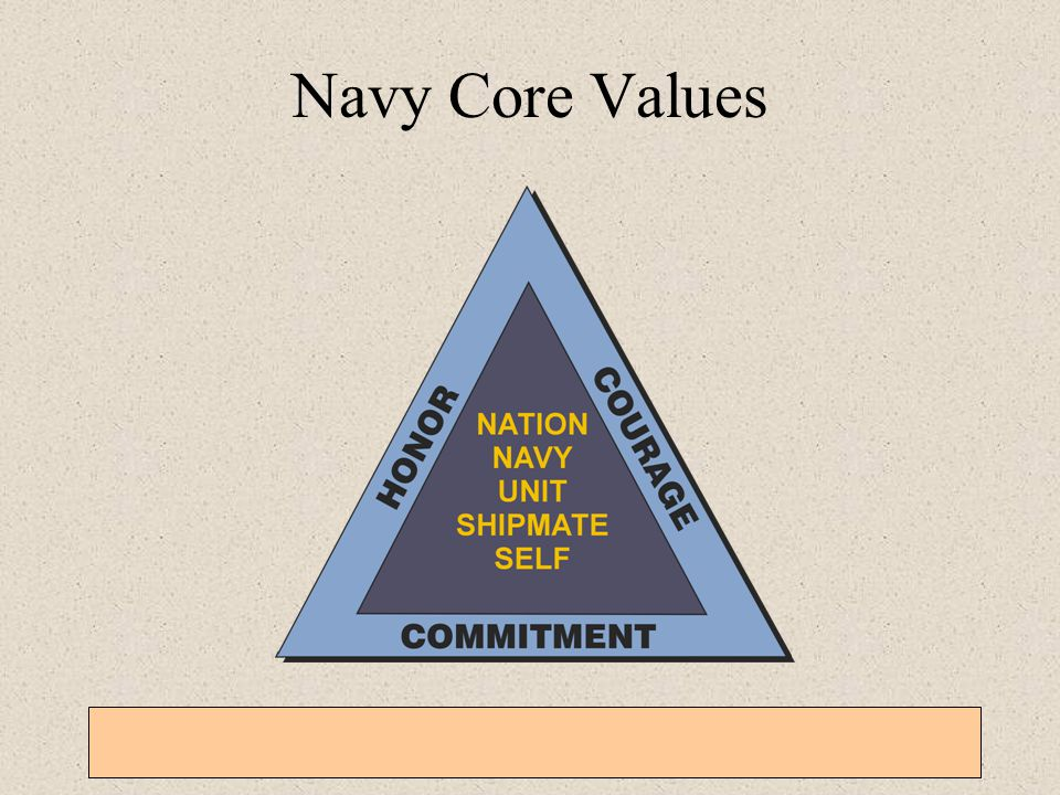 General Military Training – Sexual Harassment, EO, Homosexual Policy, and Grievance Procedures 3-1-21 Navy Core Values