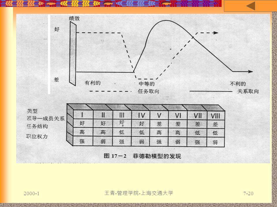 2000-1 王青 - 管理学院 - 上海交通大学 7-20 菲德勒匹配
