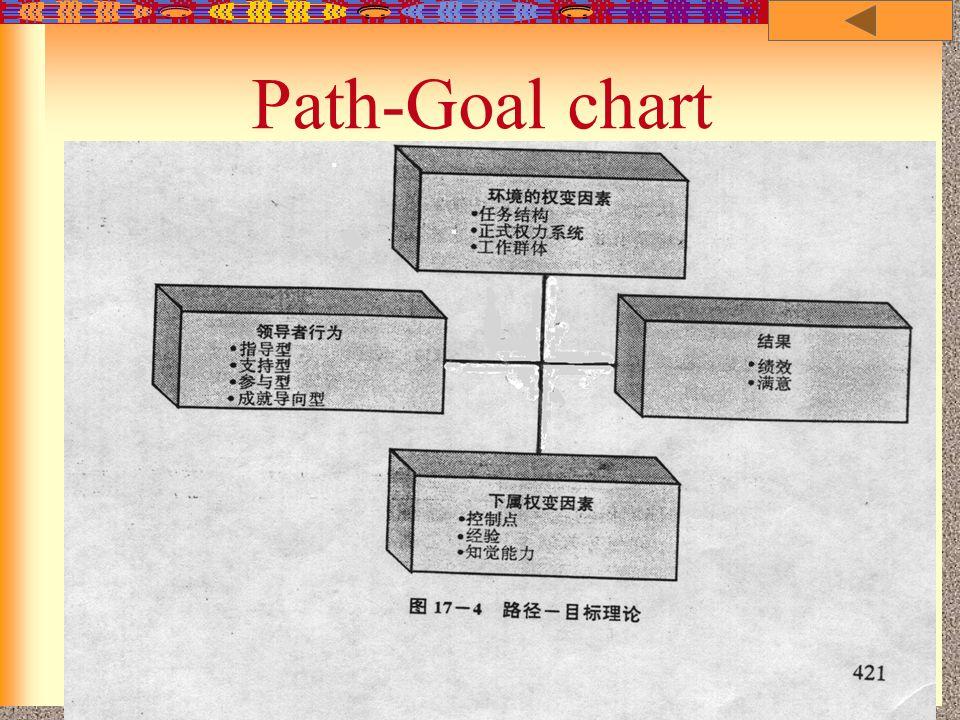 2000-1 王青 - 管理学院 - 上海交通大学 7-23 Path-Goal chart