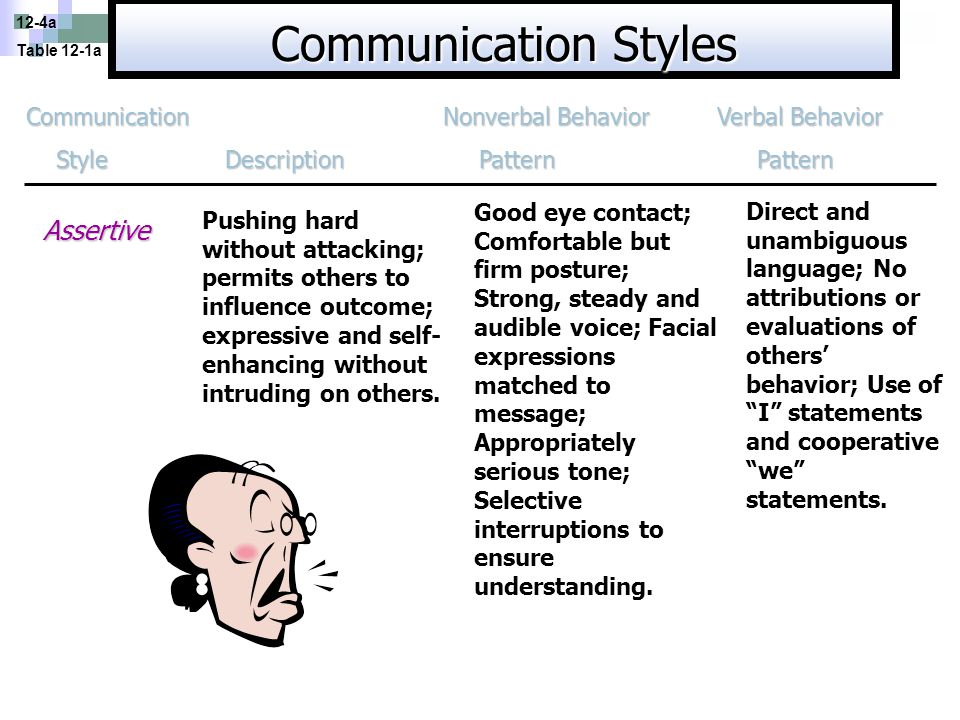 12-4b Table 12-1b Communication Nonverbal Behavior Verbal Behavior Style Description Pattern Pattern Style Description Pattern Pattern Aggressive Taking advantage of others; Expressive and self- enhancing at others' expense.