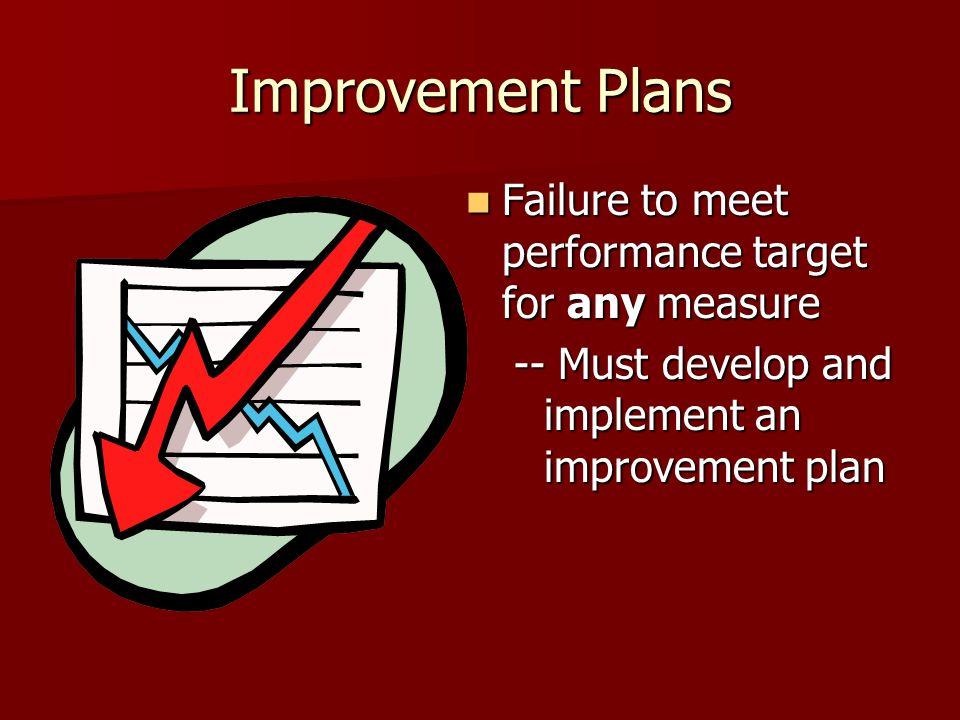 Improvement Plans Failure to meet performance target for any measure Failure to meet performance target for any measure -- Must develop and implement an improvement plan